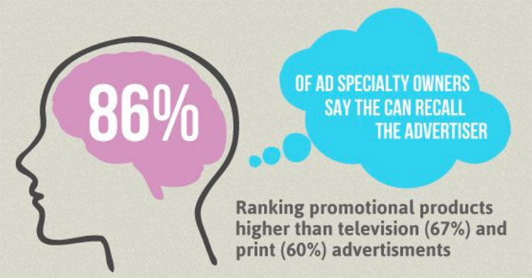 Impression Study Why Promotional Products Work