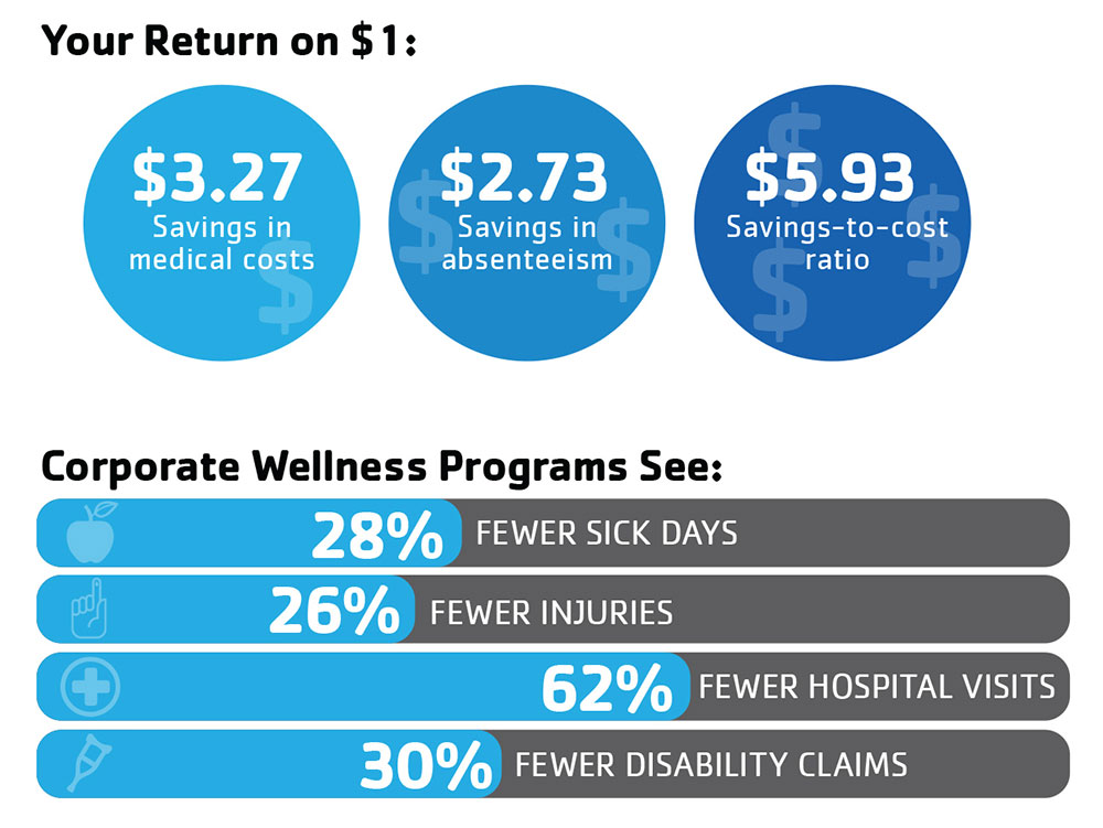 Cost Savings For Corporate Welleness Programs