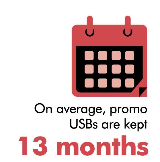 Promotional Flash Drives Are Kept on Average Over 13 Months