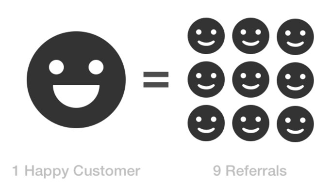 4 Smart Ways To Say Thank You For A Customer Referral
