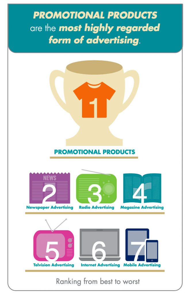Promotional Products Are the Most Effective Form Of Advertising