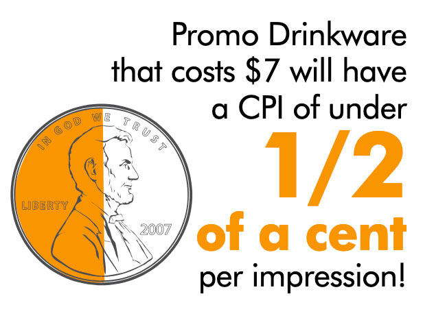 Custom Drinkware has a low CPI
