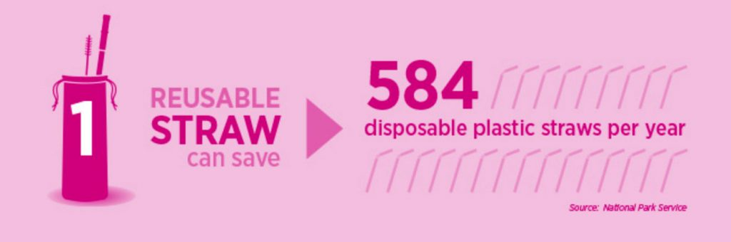 Reusable Straws Facts