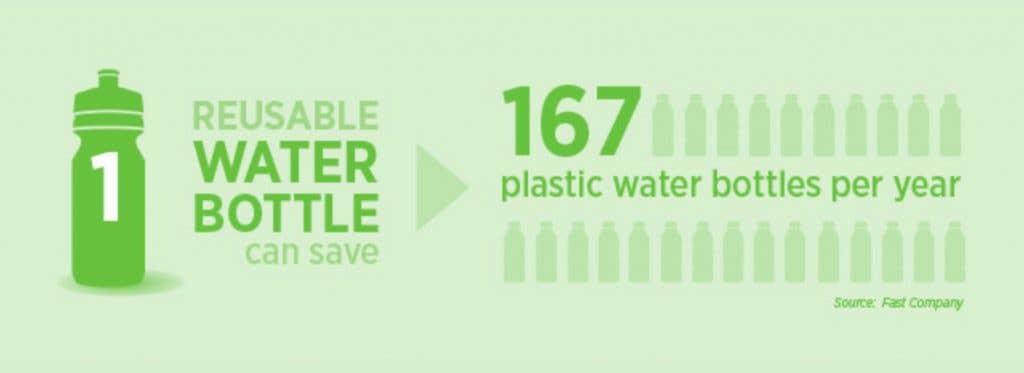 Reusable Water Bottles Stats